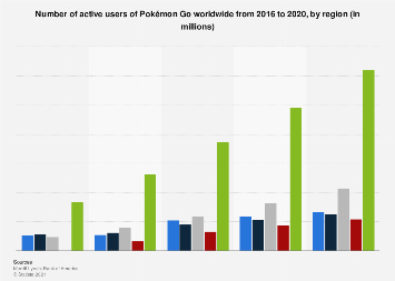 Pokémon Go active user number worldwide 2016-2020, by region