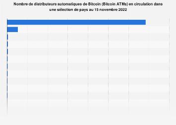 Distributeurs automatiques de bitcoins dans une sélection de pays dans le monde 2019