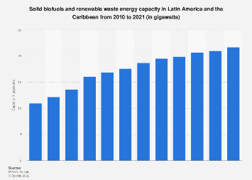 Latin American and the Caribbean: solid biofuels and waste energy capacity 2009-2018