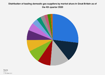 Market share of gas suppliers in Great Britain (GB) 2017