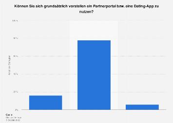 Umfrage zur Nutzungsbereitschaft von Partnerportalen und Dating-Apps 2016