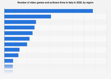 Italy: number of video games and software firms 2017, by region