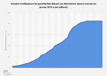 Bitcoin : nombre d'utilisateurs de portefeuilles Blockchain dans le monde 2011-2017