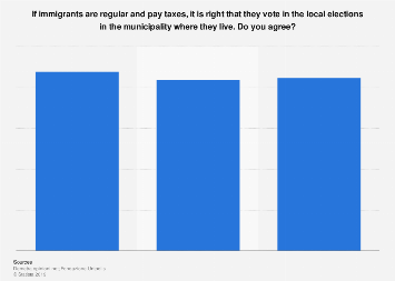 Italy: opinion on immigrants' right to vote in local elections 2014-2016