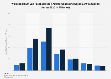 Anzahl der Facebook-Nutzer nach Altersgruppen und Geschlecht weltweit 2018