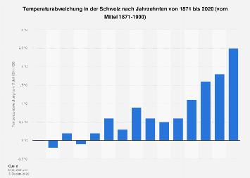 Temperaturabweichung in der Schweiz nach Jahrzehnten bis 2017