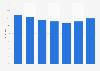 Verwendung von Haushalts- und Reinigungsmitteln der Marke Pril in Österreich bis 2018