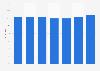 Verwendung von Haushalts-/Reinigungsmitteln der Marke WC Ente in Österreich bis 2018