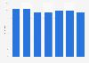 Verwendung von Haushalts-/Reinigungsmitteln der Marke Wettex in Österreich bis 2018