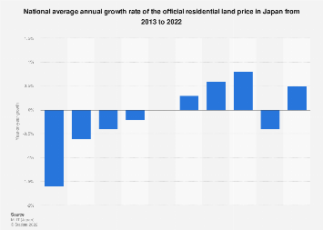National annual change in residential land prices in Japan 2008-2017