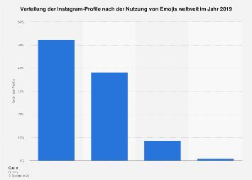 Nutzung von Emojis bei Instagram weltweit 2017