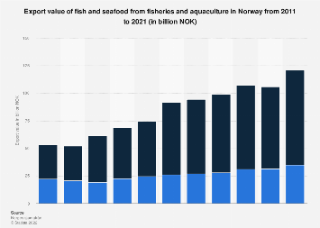 Export value of seafood from fisheries and aquaculture in Norway 2007-2016