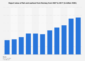 Export value of seafood from Norway 2007-2016