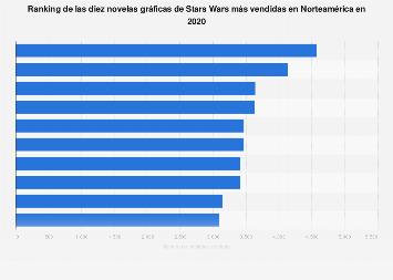 Novelas gráficas de Star Wars más vendidas por título Norteamérica 2017