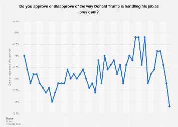Trump presidential job approval 2017-2018