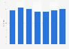 Verwendung von Haushalts-/Reinigungsmitteln der Marke Swiffer in Österreich bis 2019