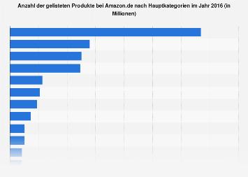 Anzahl der gelisteten Produkte bei Amazon.de nach Kategorien 2016