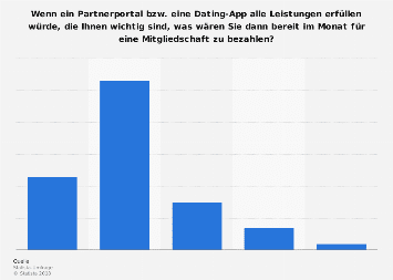 Dating-statistiken über 50