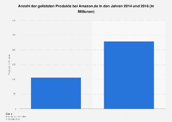 Anzahl der gelisteten Produkte bei Amazon.de bis 2016