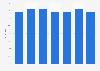 Verwendung von Haushalts-/Reinigungsmitteln der Marke Somat in Österreich bis 2019