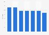 Verwendung von Haushaltsreinigern der Marke Finish/Calgonit in Österreich bis 2018