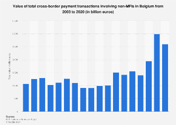 Value of cross-border payment transactions in Belgium 2007-2016