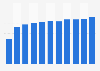 Porcentaje de población que interactuó con organismos públicos online Dinamarca 2018