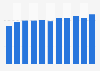 Porcentaje de población que interactuó con organismos públicos online Alemania 2018