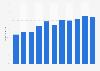Porcentaje de población que interactuó con organismos públicos online Irlanda 2008-18