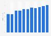 Porcentaje de población que interactuó con organismos públicos online Francia 2008-18