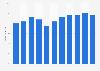 Porcentaje de población que interactuó con organismos públicos online Italia 2008-18