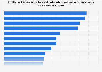 Leading online social platforms based on reach in the Netherlands 2016