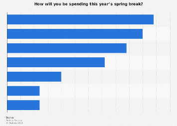How U.S. students plan to spend spring break 2017