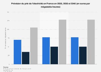 Anticipation du prix de l'électricité en France 2020-2040