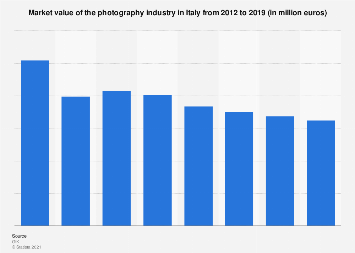 Italy: photography market value 2012-2016