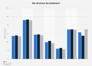Umfrage zur Häufigkeit des Trinkens von Softdrinks in Deutschland 2017
