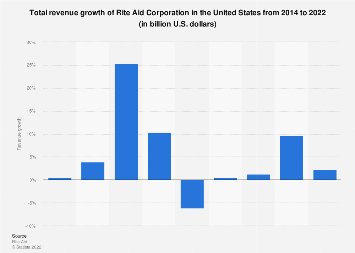 Revenue growth of the Rite Aid Corporation in the U.S. 2014-2018