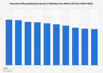 Turnover of the publishing industry in Norway 2009-2014
