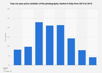 Italy: photography market price variation 2012-2016