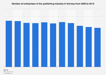 Number of enterprises in the publishing industry in Norway 2009-2014