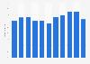 Porcentaje de población que interactuó con organismos públicos online Luxemburgo 2018