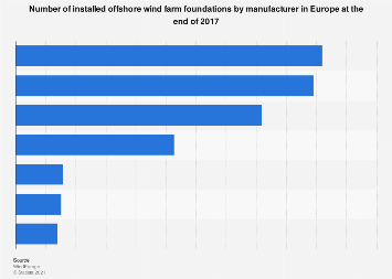 Share of installed offshore wind farm foundations in Europe 2017, by manufacturer