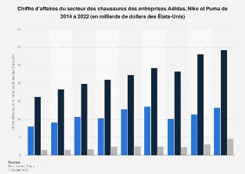 Chaussures : chiffre d'affaires d'Adidas, Nike et Puma 2014