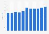 Porcentaje de neerlandeses que interactuó con organismos públicos online 2008-2018