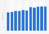 Porcentaje de población que interactuó con organismos públicos online Finlandia 2018