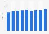 Porcentaje de población que interactuó con organismos públicos online Islandia 2018