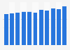 Porcentaje de población que interactuó con organismos públicos online Noruega 2008-18