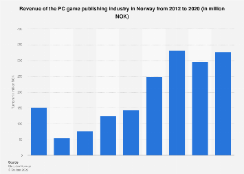 Turnover of the PC games publishing industry in Norway 2012-2015