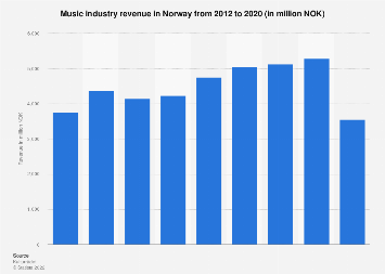Music industry revenue in Norway 2012-2017