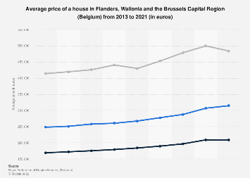 Average housing prices in Belgium 2013-2017, by region